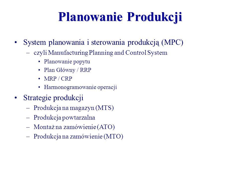 Planowanie Produkcji System planowania i sterowania produkcją (MPC)