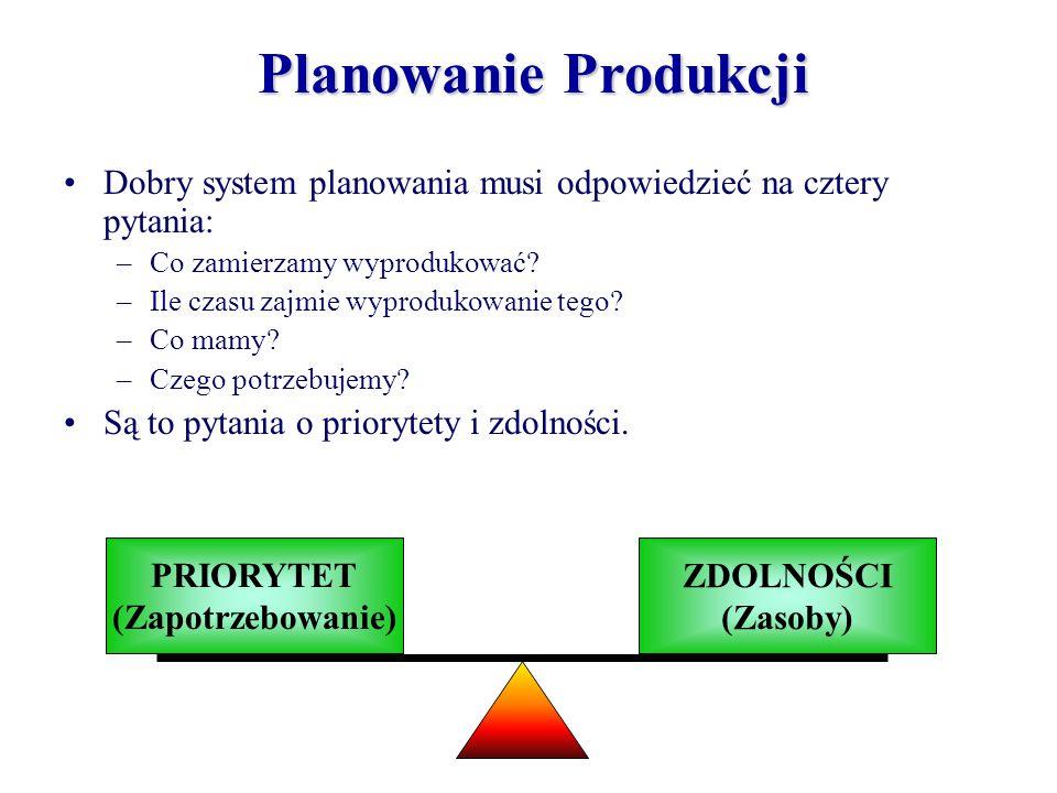 Planowanie Produkcji Dobry system planowania musi odpowiedzieć na cztery pytania: Co zamierzamy wyprodukować