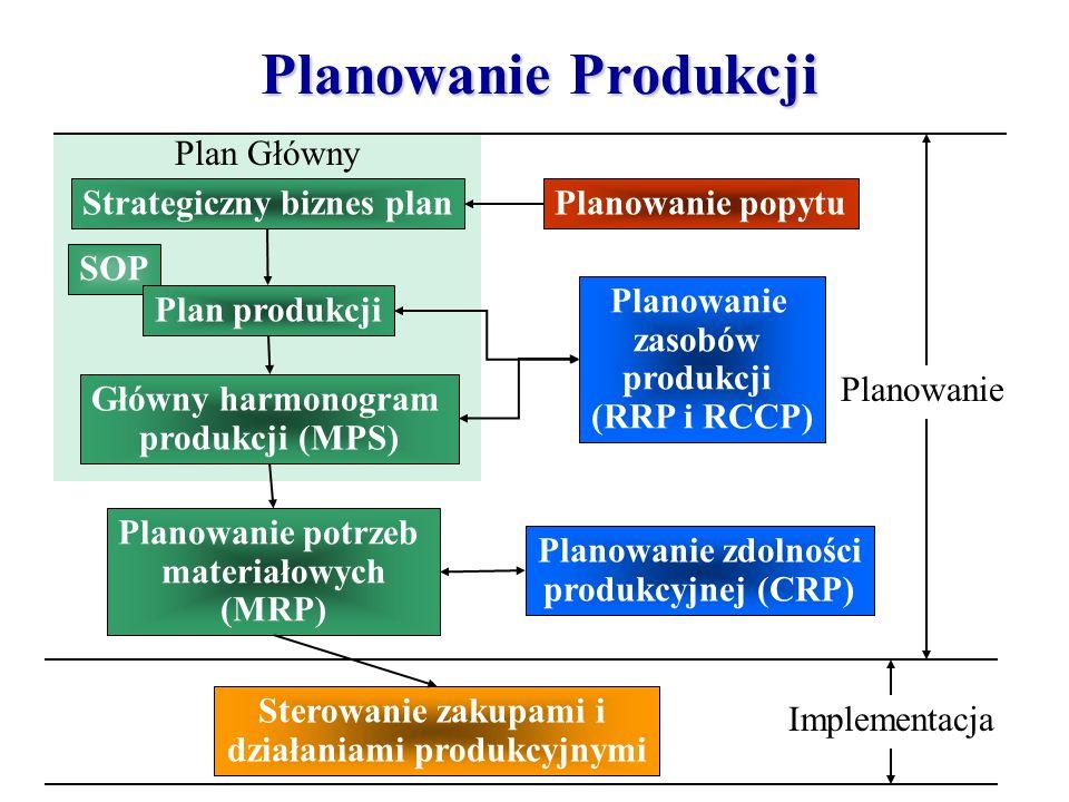 Strategiczny biznes plan działaniami produkcyjnymi