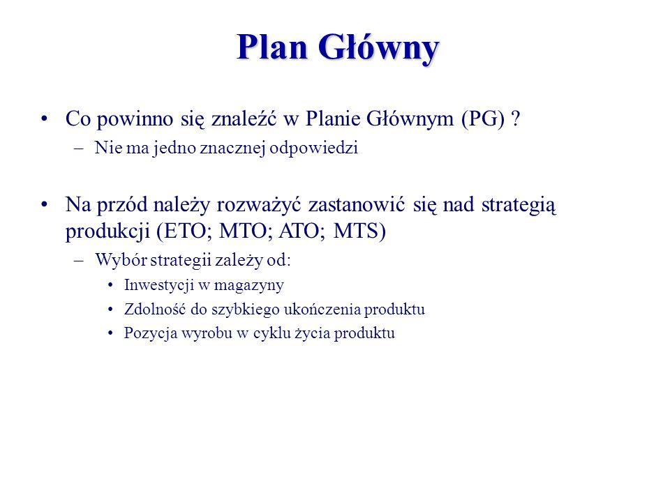 Plan Główny Co powinno się znaleźć w Planie Głównym (PG)