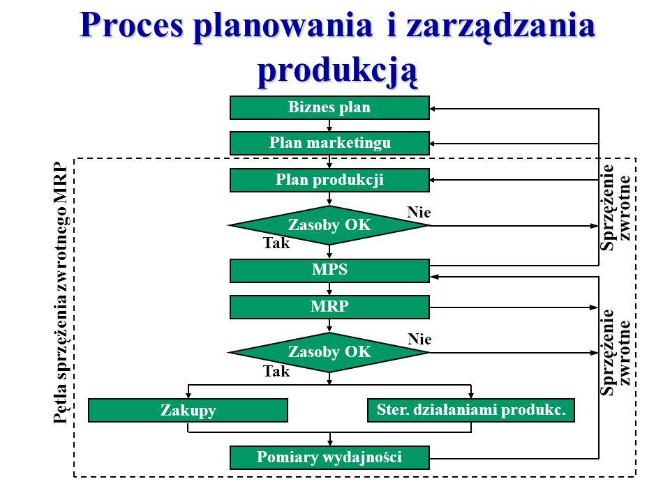 Proces planowania i zarządzania produkcją