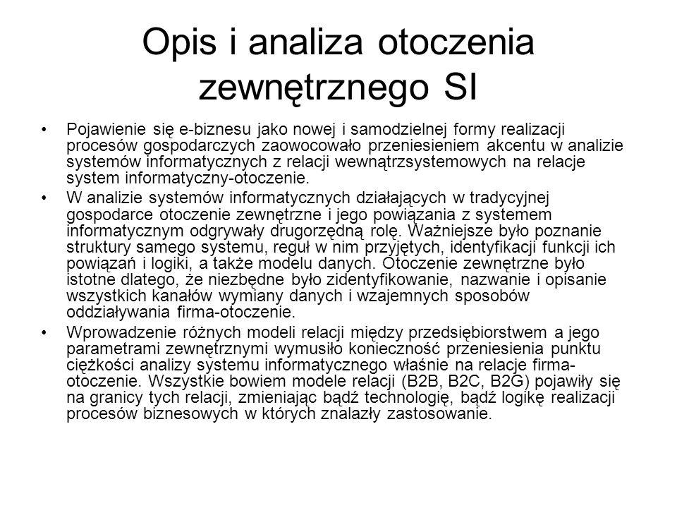 Opis i analiza otoczenia zewnętrznego SI