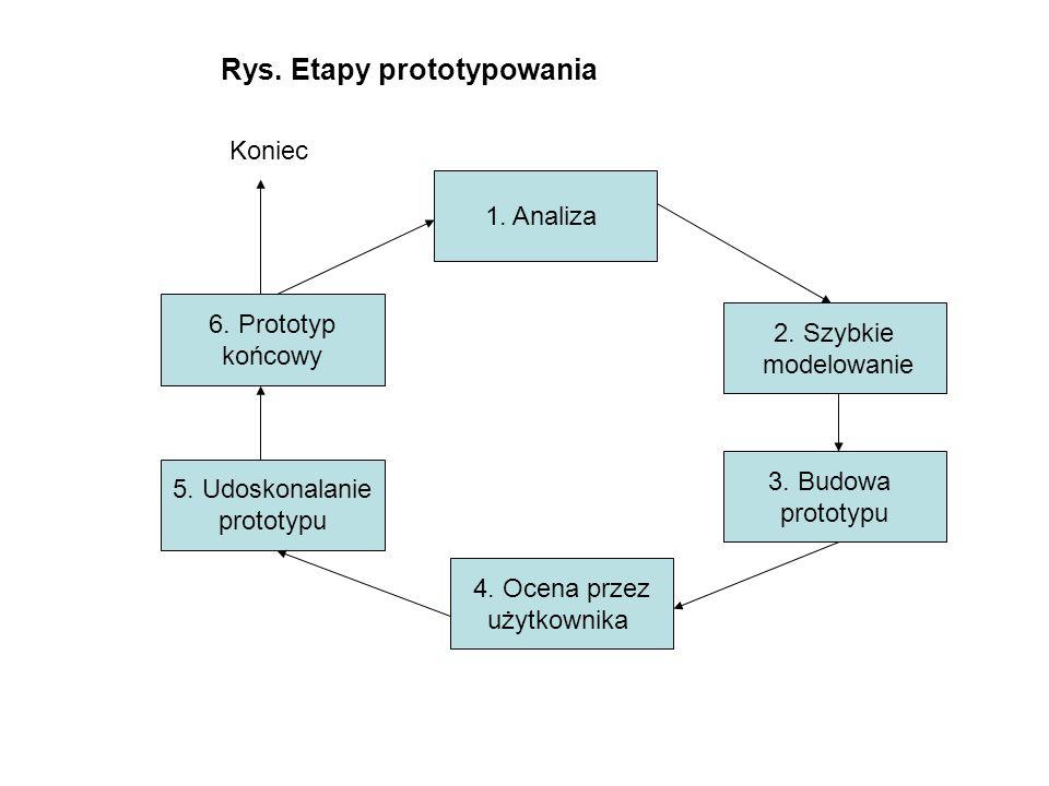 Rys. Etapy prototypowania