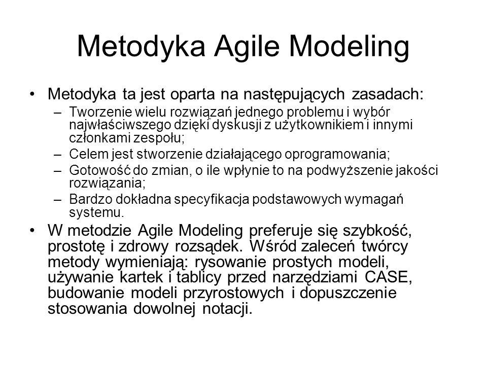 Metodyka Agile Modeling