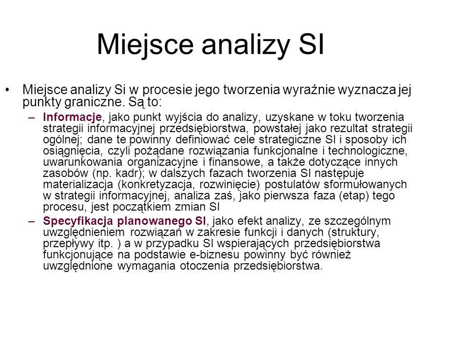 Miejsce analizy SI Miejsce analizy Si w procesie jego tworzenia wyraźnie wyznacza jej punkty graniczne. Są to: