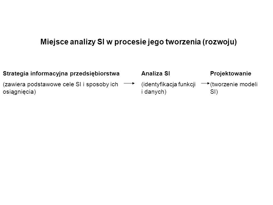Miejsce analizy SI w procesie jego tworzenia (rozwoju)