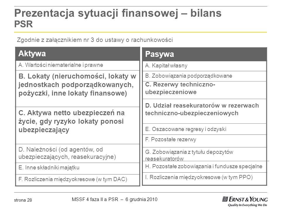 Prezentacja sytuacji finansowej – bilans PSR