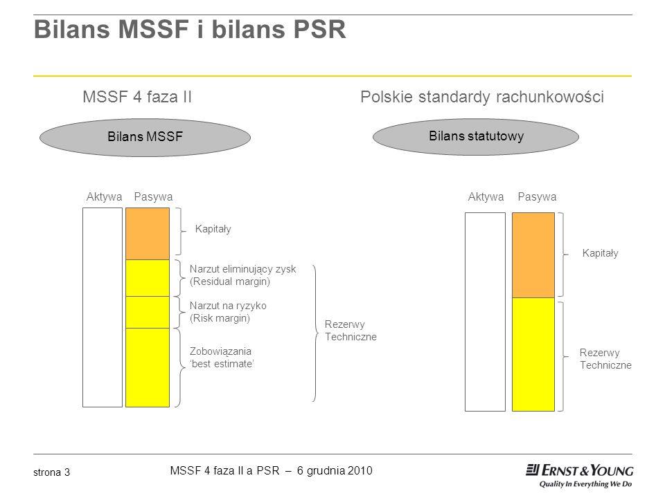 Bilans MSSF i bilans PSR