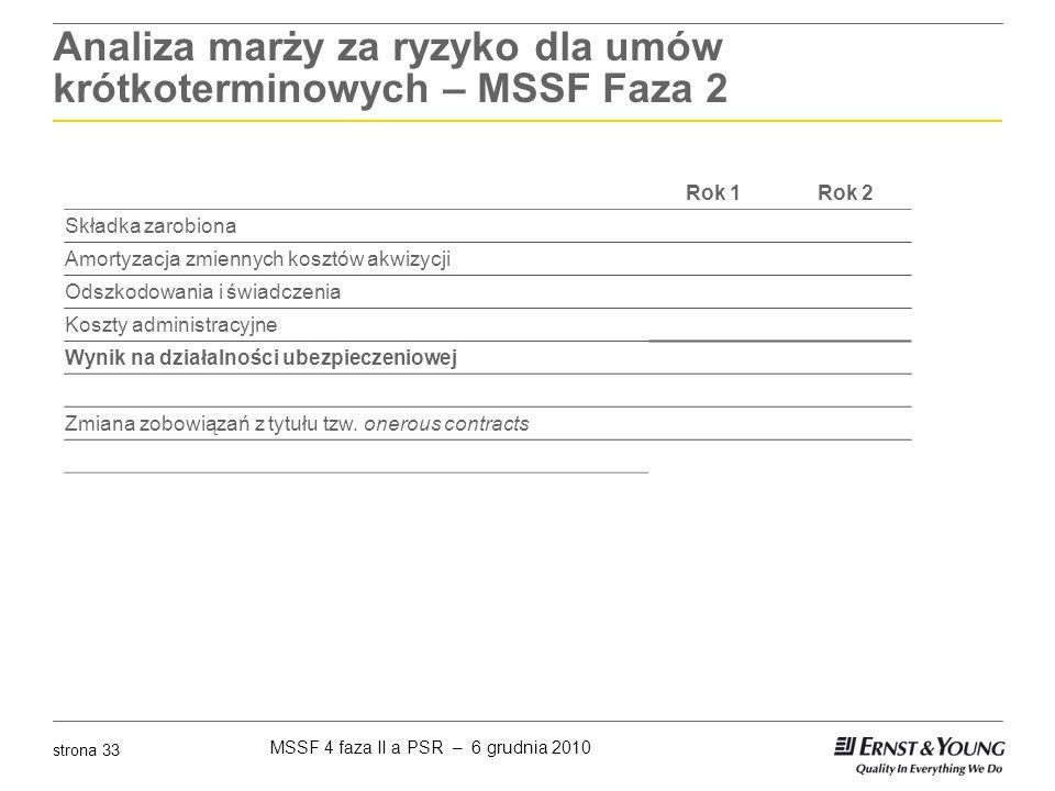 Analiza marży za ryzyko dla umów krótkoterminowych – MSSF Faza 2