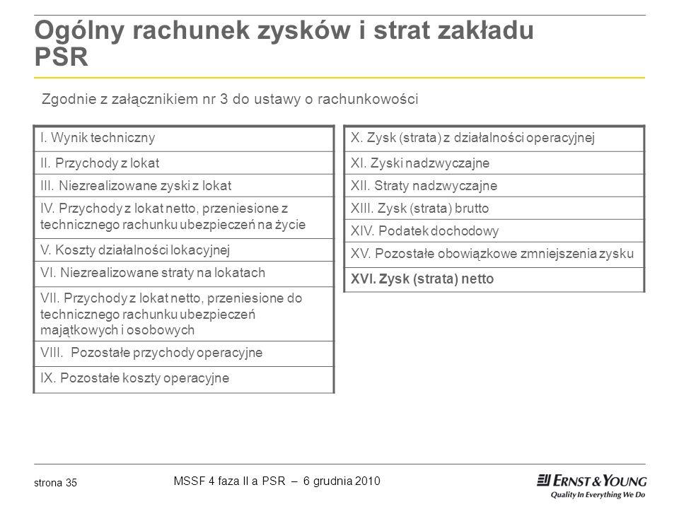 Ogólny rachunek zysków i strat zakładu PSR