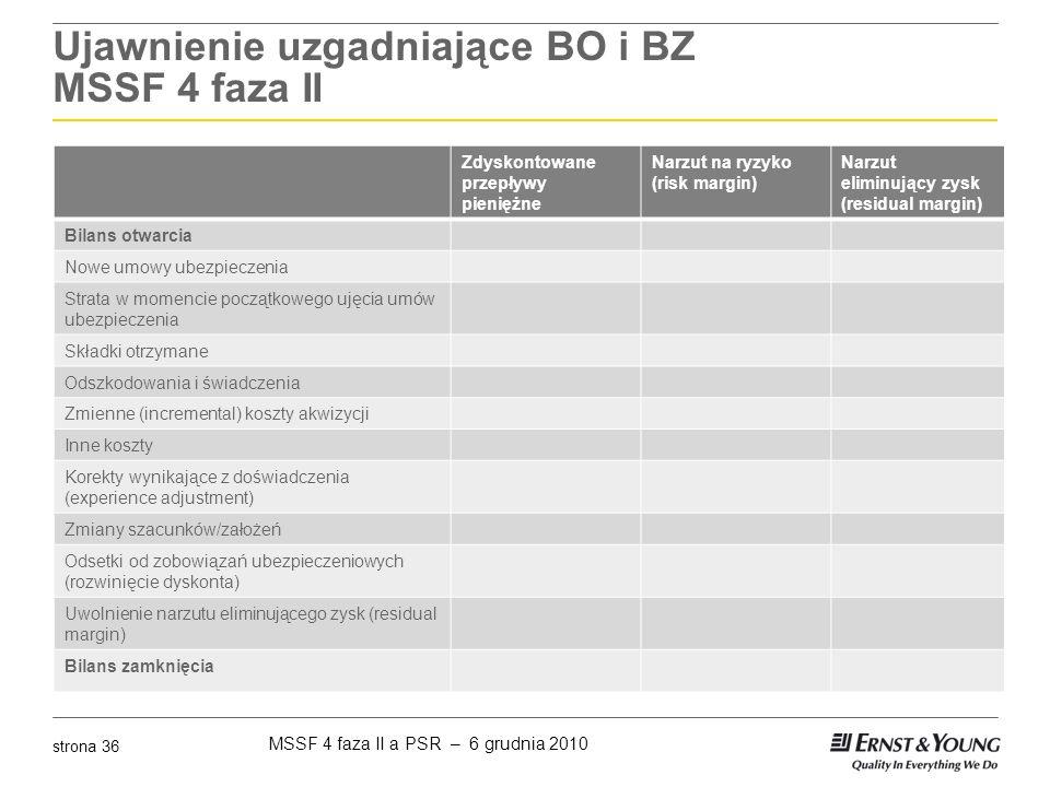 Ujawnienie uzgadniające BO i BZ MSSF 4 faza II