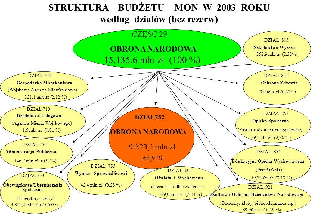 STRUKTURA BUDŻETU MON W 2003 ROKU według działów (bez rezerw)