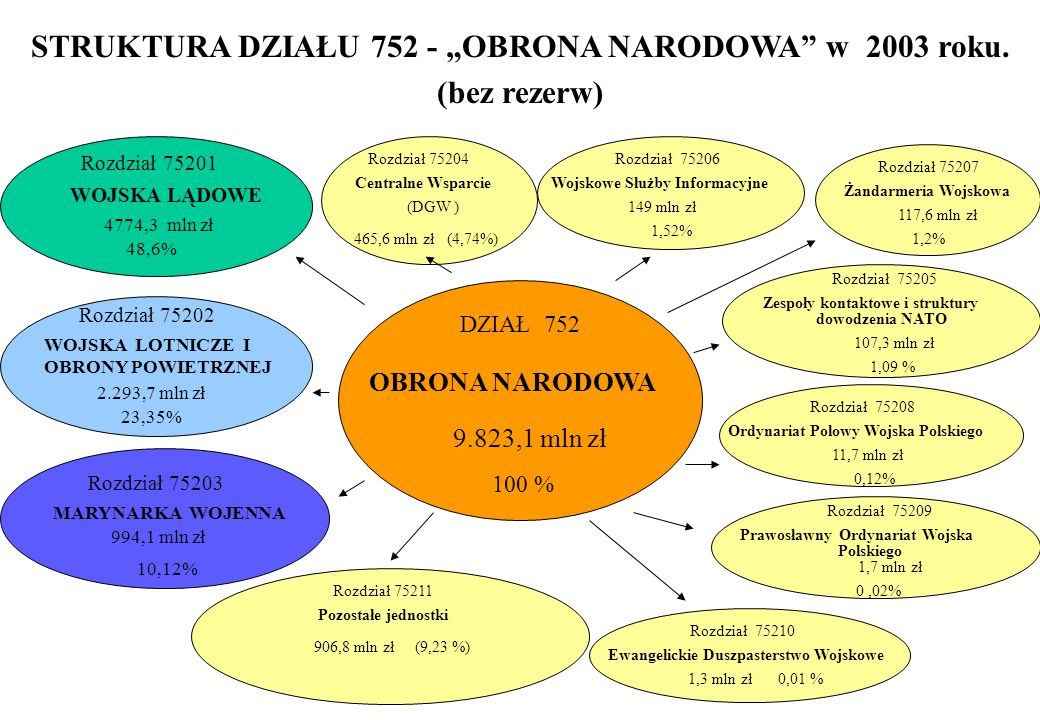 """STRUKTURA DZIAŁU 752 - """"OBRONA NARODOWA w 2003 roku."""