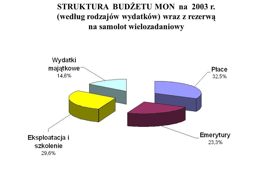STRUKTURA BUDŻETU MON na 2003 r.