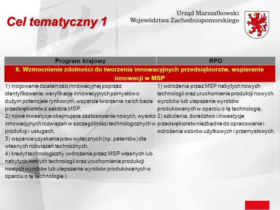 Cel tematyczny 1 Program krajowy RPO