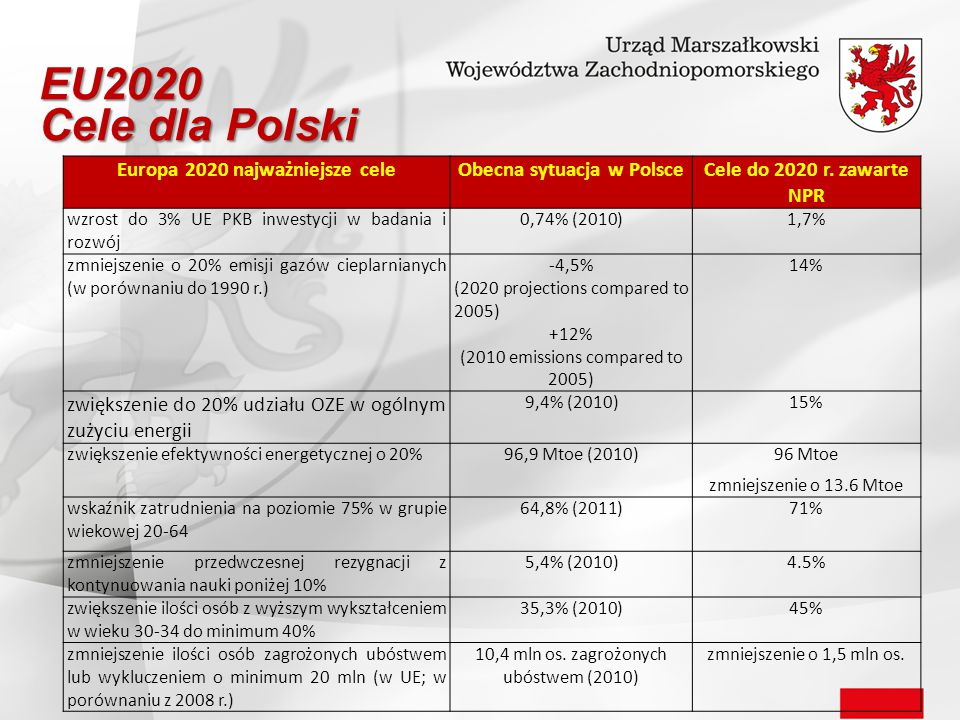 Europa 2020 najważniejsze cele Obecna sytuacja w Polsce