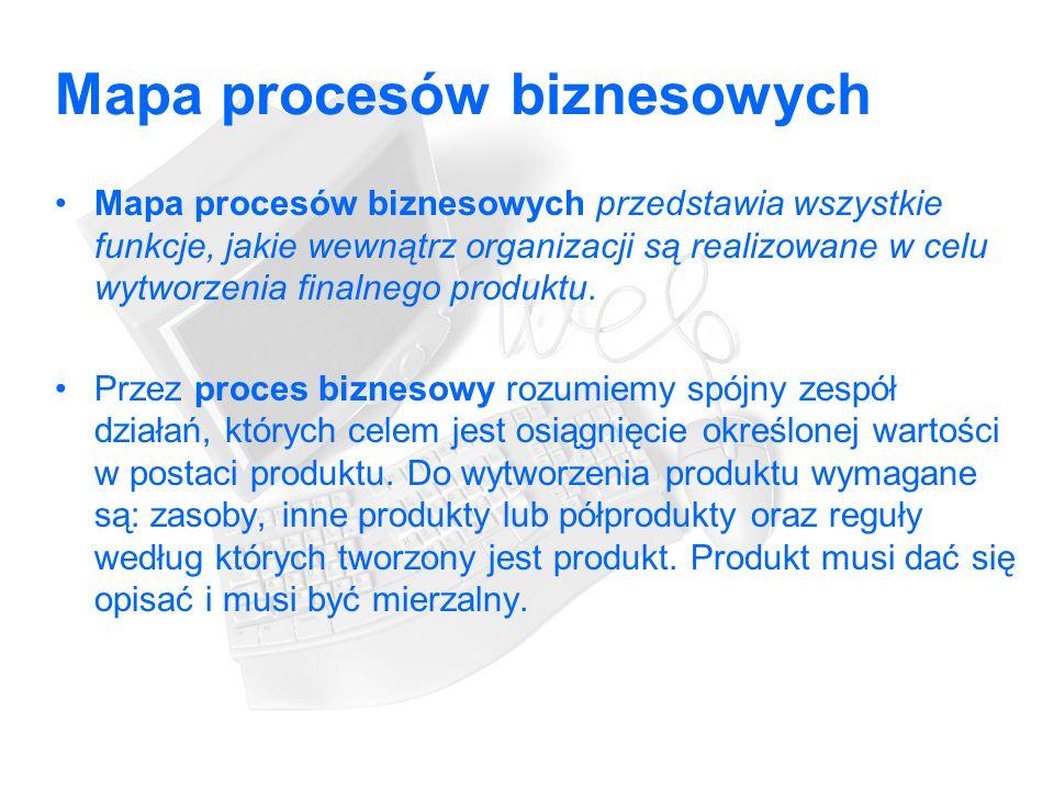 Mapa procesów biznesowych