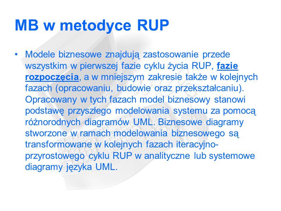MB w metodyce RUP