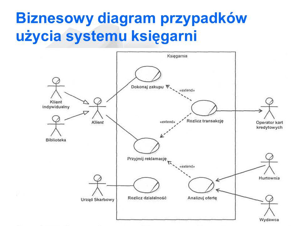 Biznesowy diagram przypadków użycia systemu księgarni