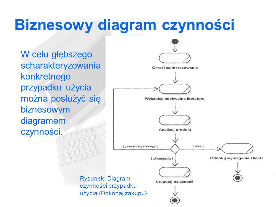 Biznesowy diagram czynności