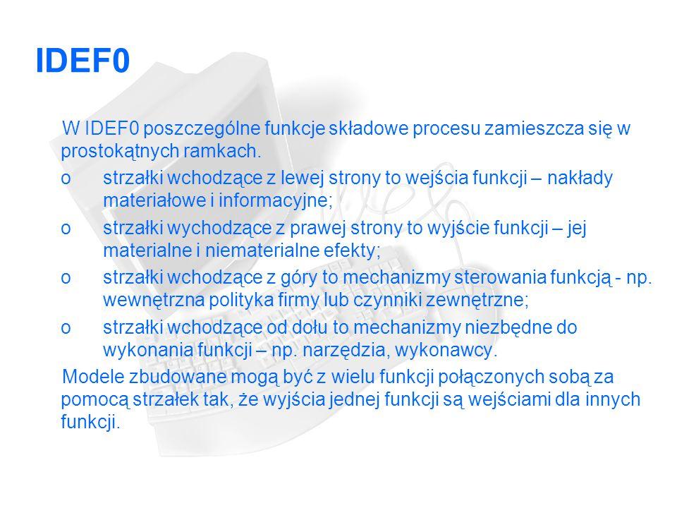 IDEF0 W IDEF0 poszczególne funkcje składowe procesu zamieszcza się w prostokątnych ramkach.