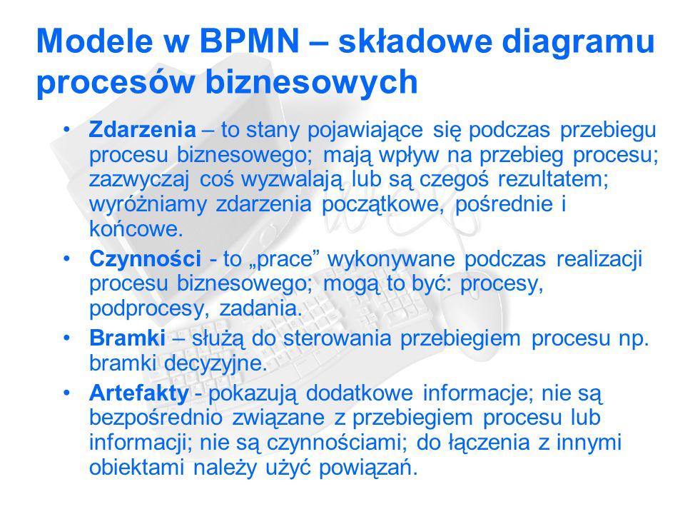 Modele w BPMN – składowe diagramu procesów biznesowych