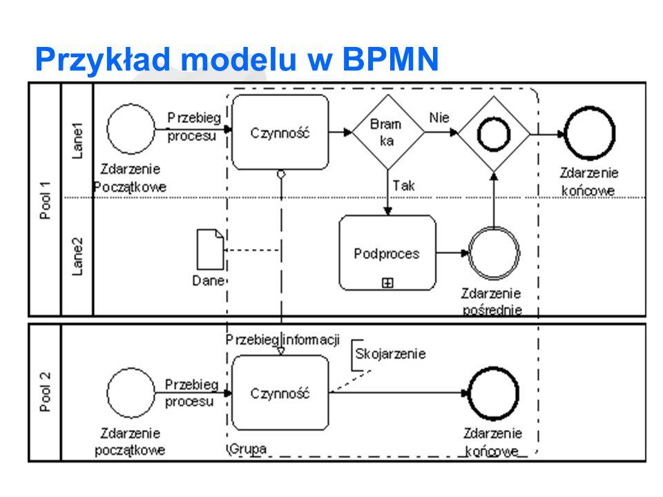 Przykład modelu w BPMN