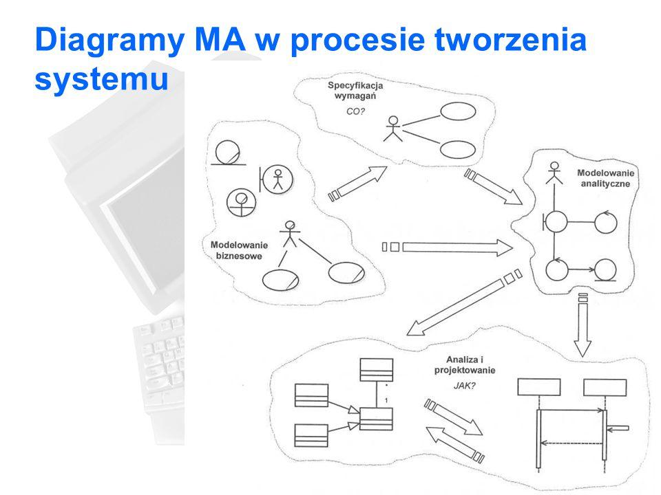 Diagramy MA w procesie tworzenia systemu