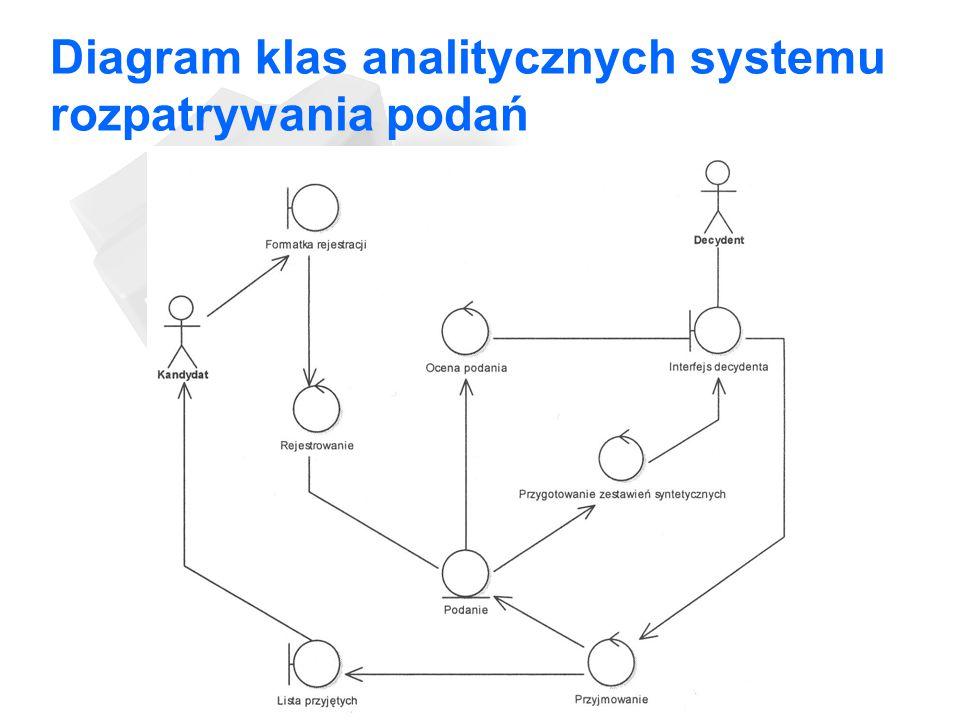 Diagram klas analitycznych systemu rozpatrywania podań