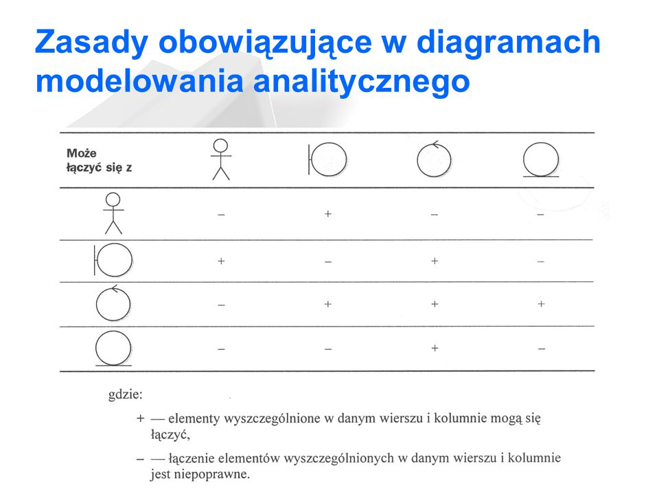 Zasady obowiązujące w diagramach modelowania analitycznego