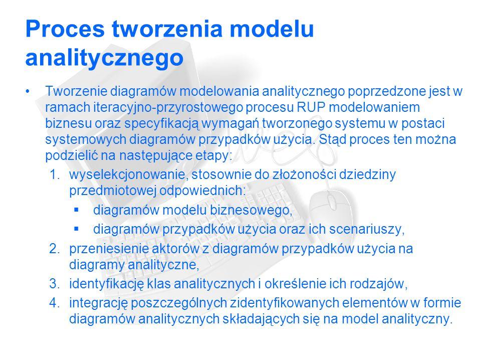 Proces tworzenia modelu analitycznego