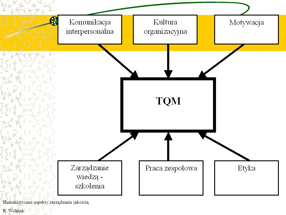 Humanistyczne aspekty zarządzania jakością