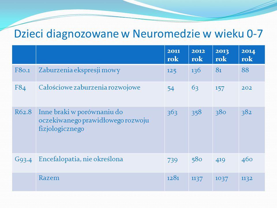 Dzieci diagnozowane w Neuromedzie w wieku 0-7
