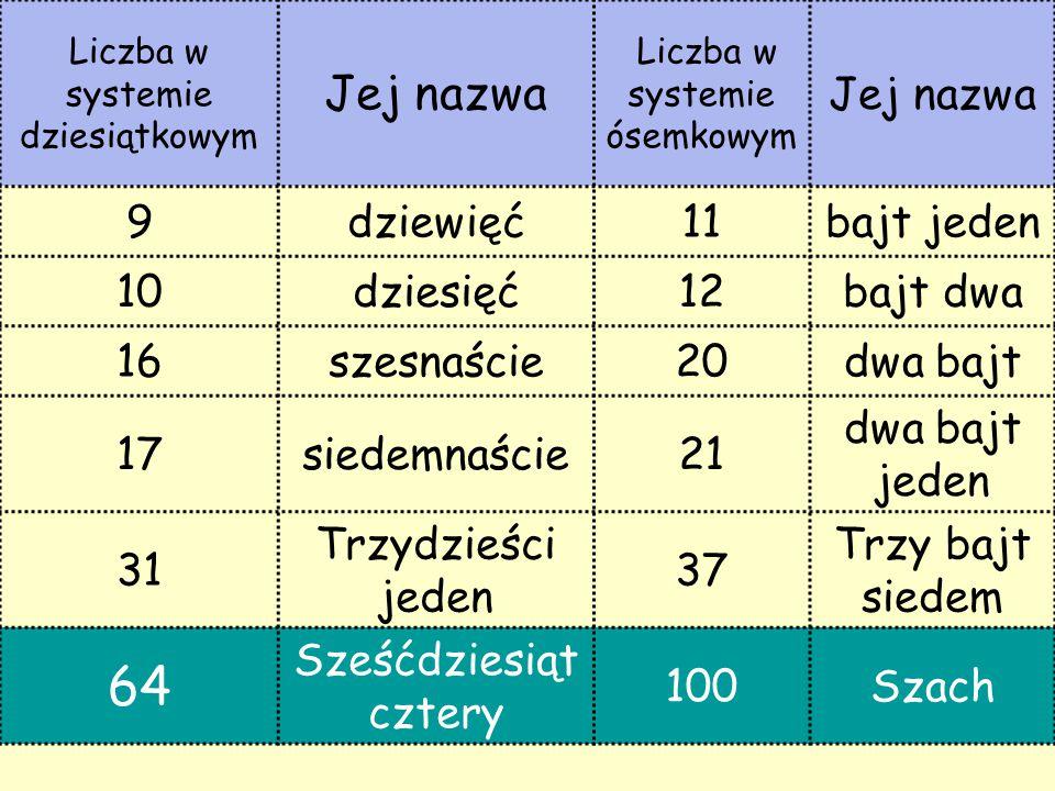 64 Jej nazwa 9 dziewięć 11 bajt jeden 10 dziesięć 12 bajt dwa 16