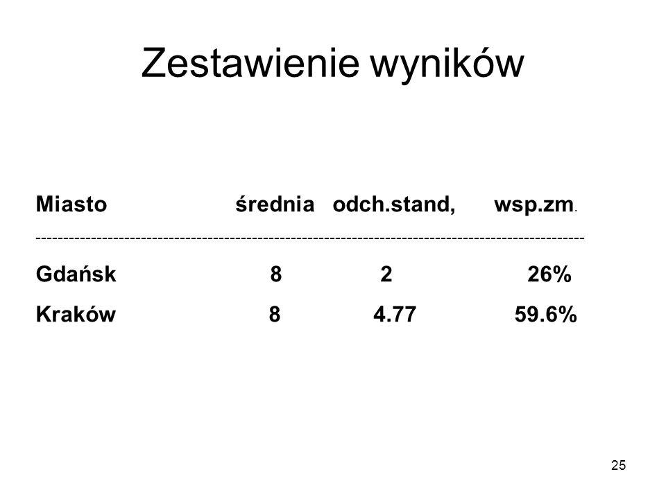 Zestawienie wyników Miasto średnia odch.stand, wsp.zm. Gdańsk 8 2 26%