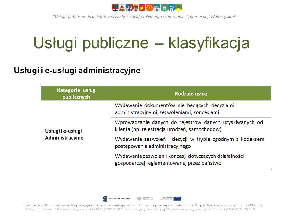 Usługi publiczne – klasyfikacja