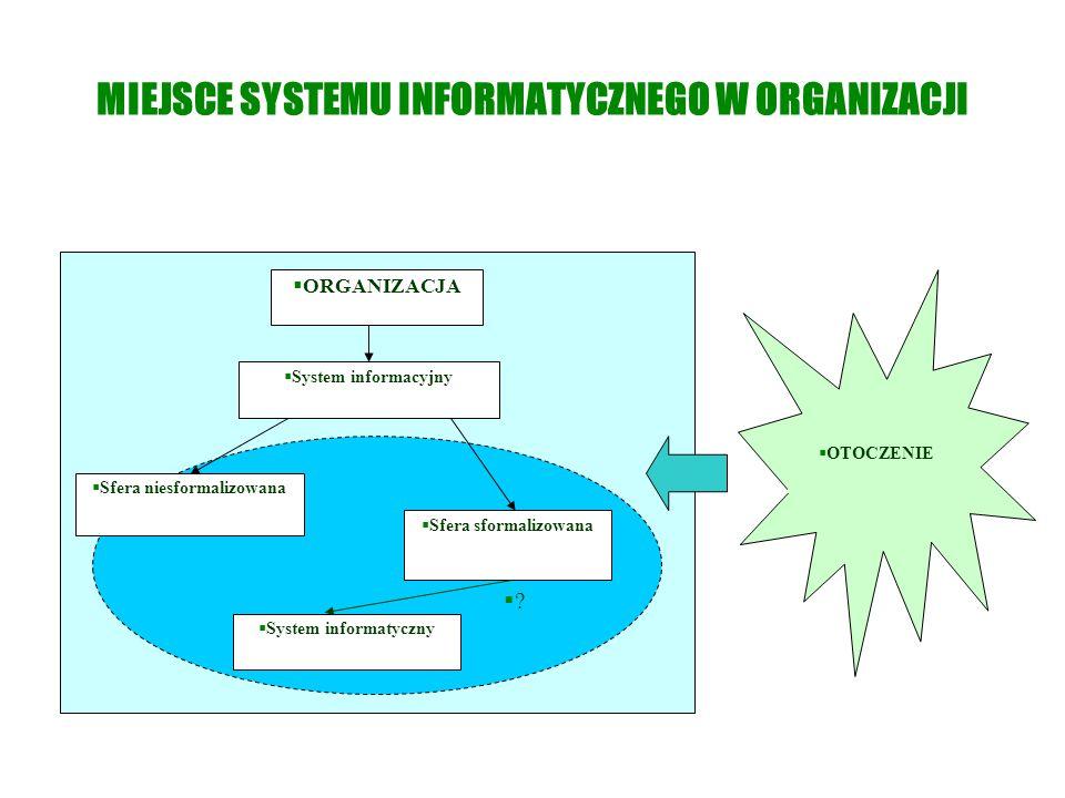 MIEJSCE SYSTEMU INFORMATYCZNEGO W ORGANIZACJI