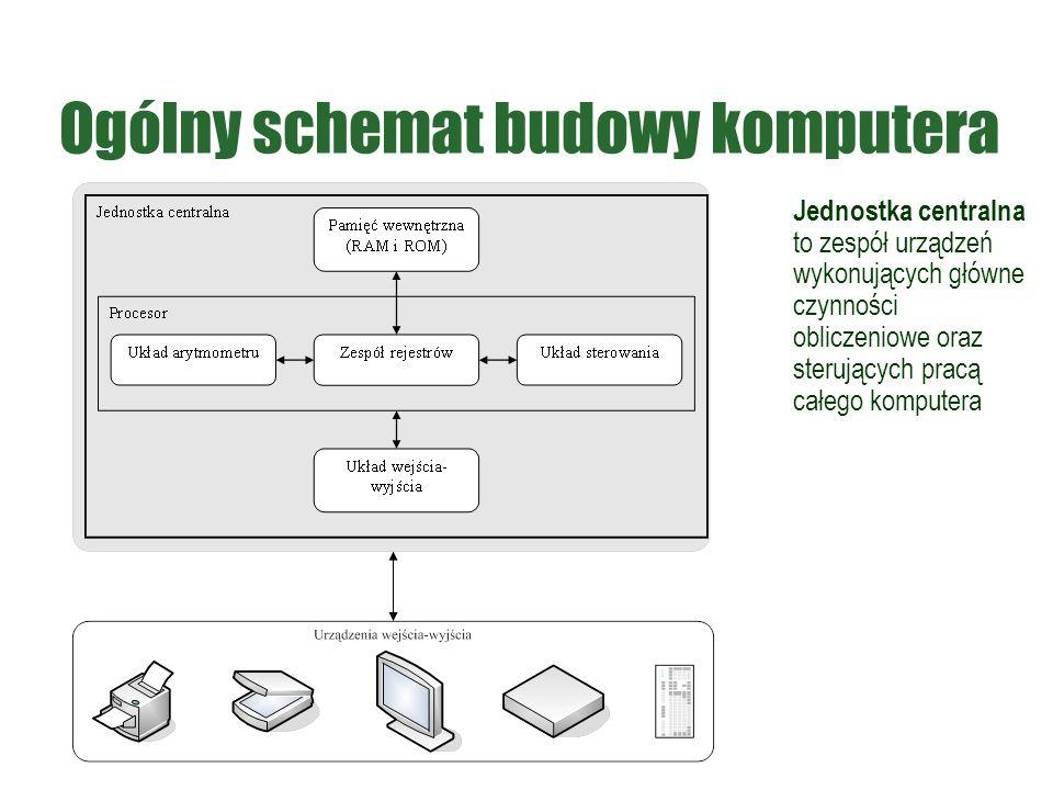 Ogólny schemat budowy komputera