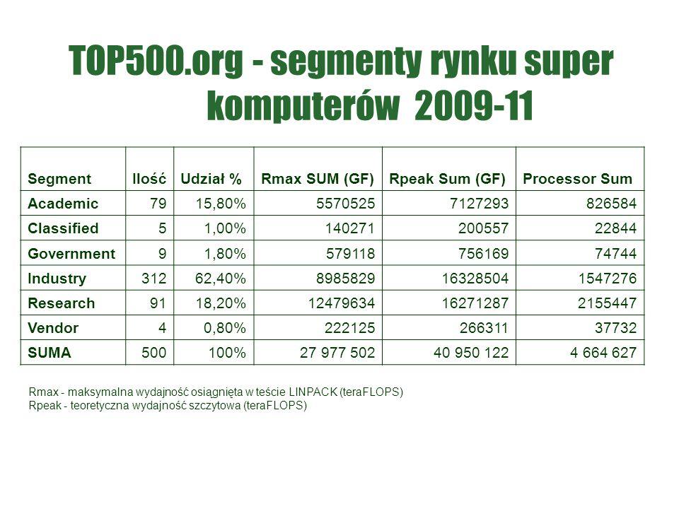 TOP500.org - segmenty rynku super komputerów 2009-11