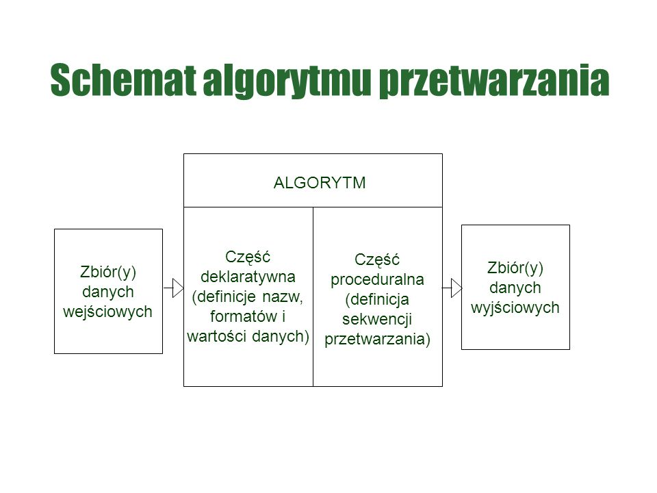 Schemat algorytmu przetwarzania
