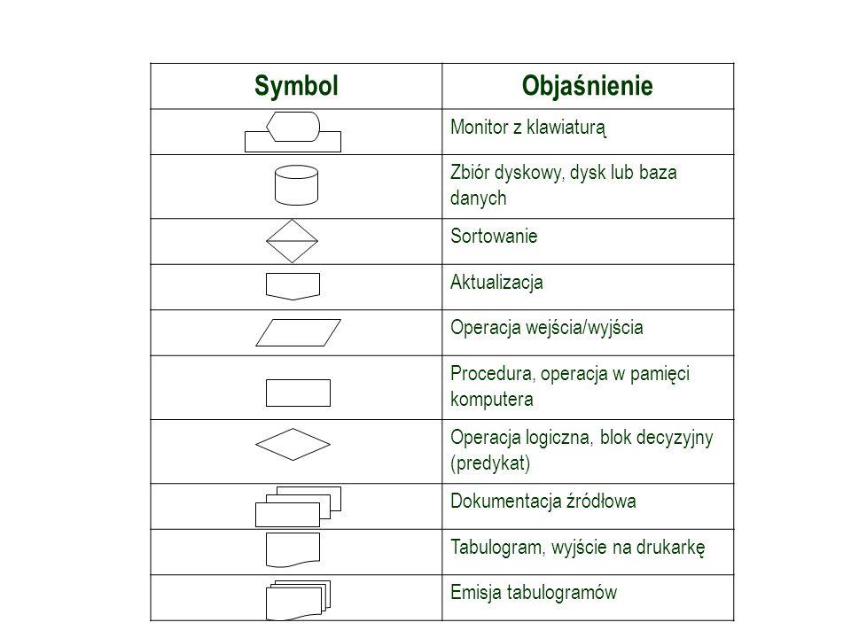Symbole graficzne w schemacie przetwarzania