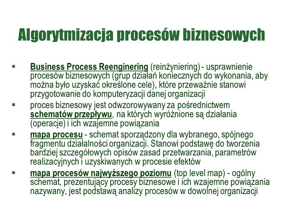 Algorytmizacja procesów biznesowych