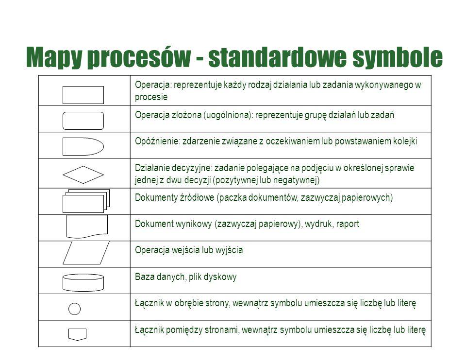 Mapy procesów - standardowe symbole