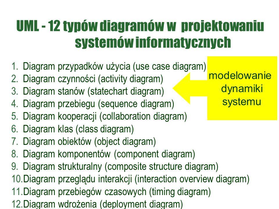UML - 12 typów diagramów w projektowaniu systemów informatycznych