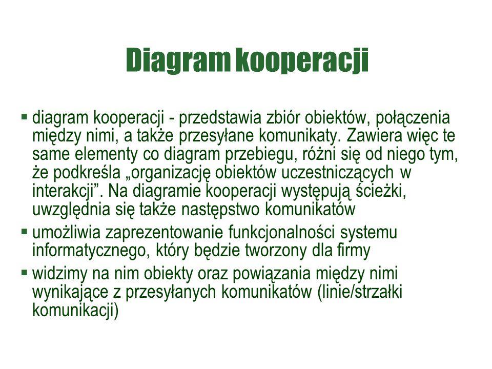 Diagram kooperacji