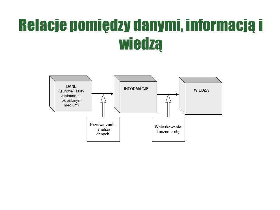 Relacje pomiędzy danymi, informacją i wiedzą