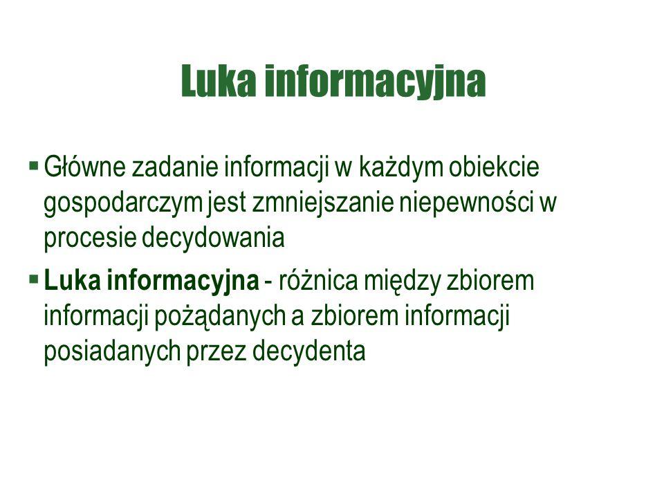 Luka informacyjna Główne zadanie informacji w każdym obiekcie gospodarczym jest zmniejszanie niepewności w procesie decydowania.