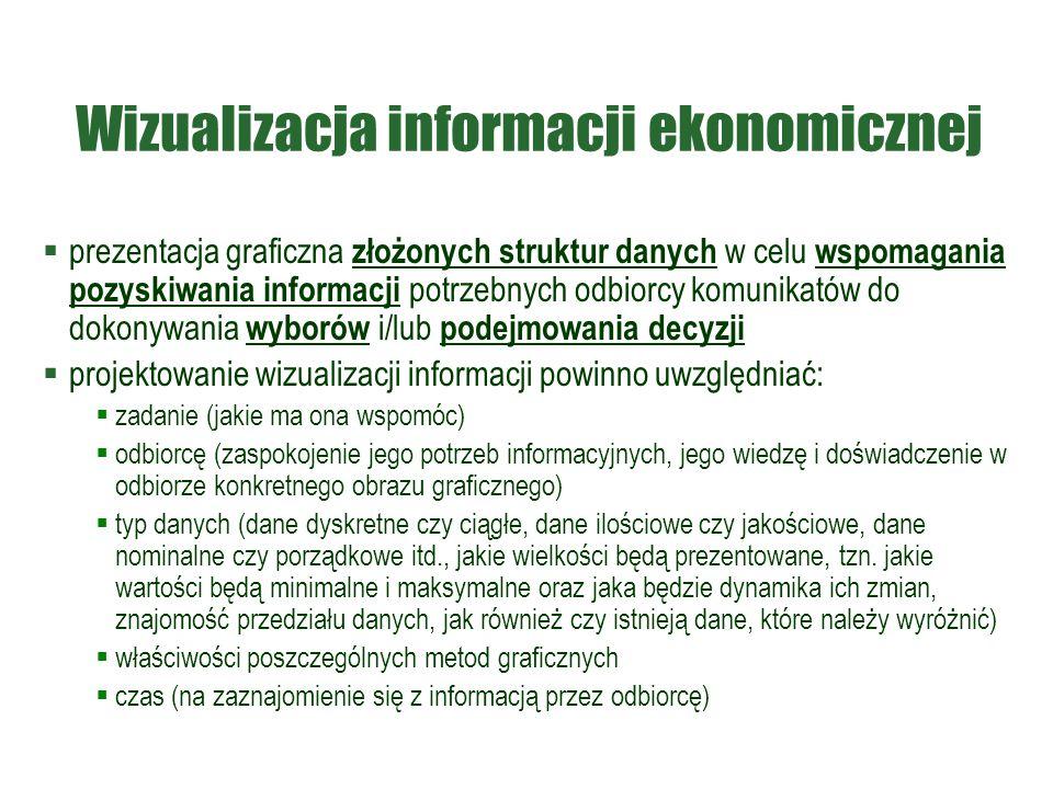 Wizualizacja informacji ekonomicznej