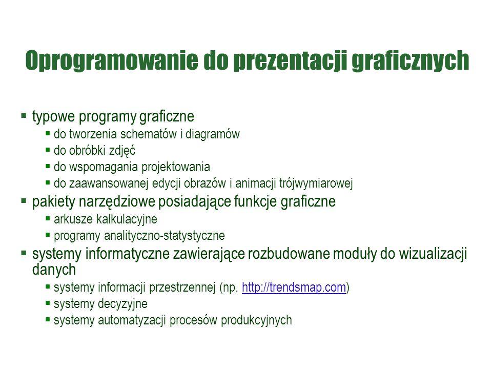 Oprogramowanie do prezentacji graficznych