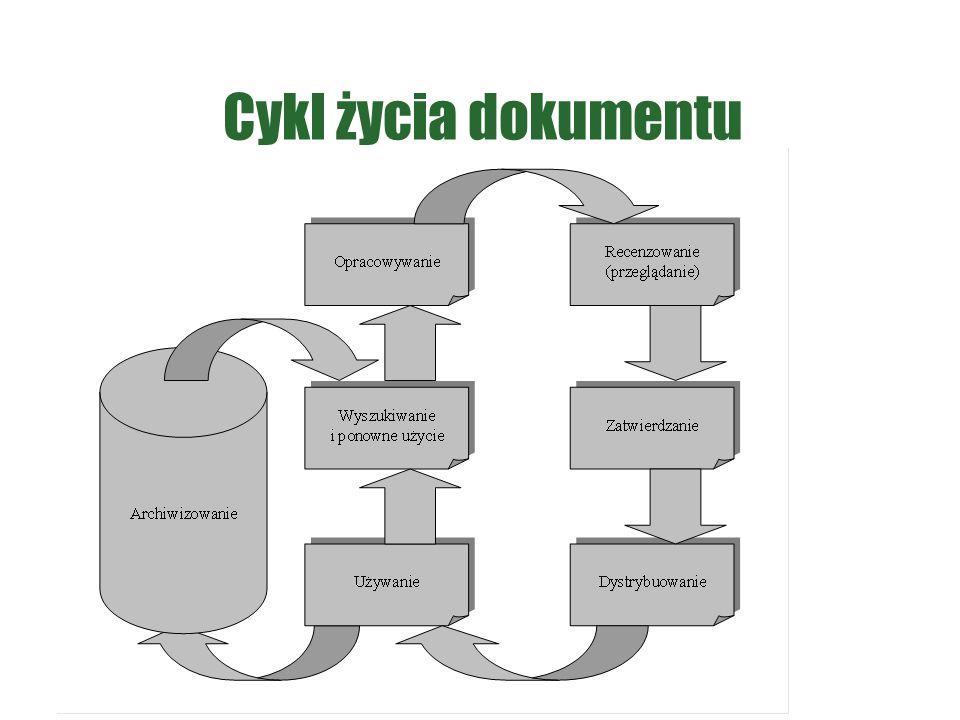 Cykl życia dokumentu